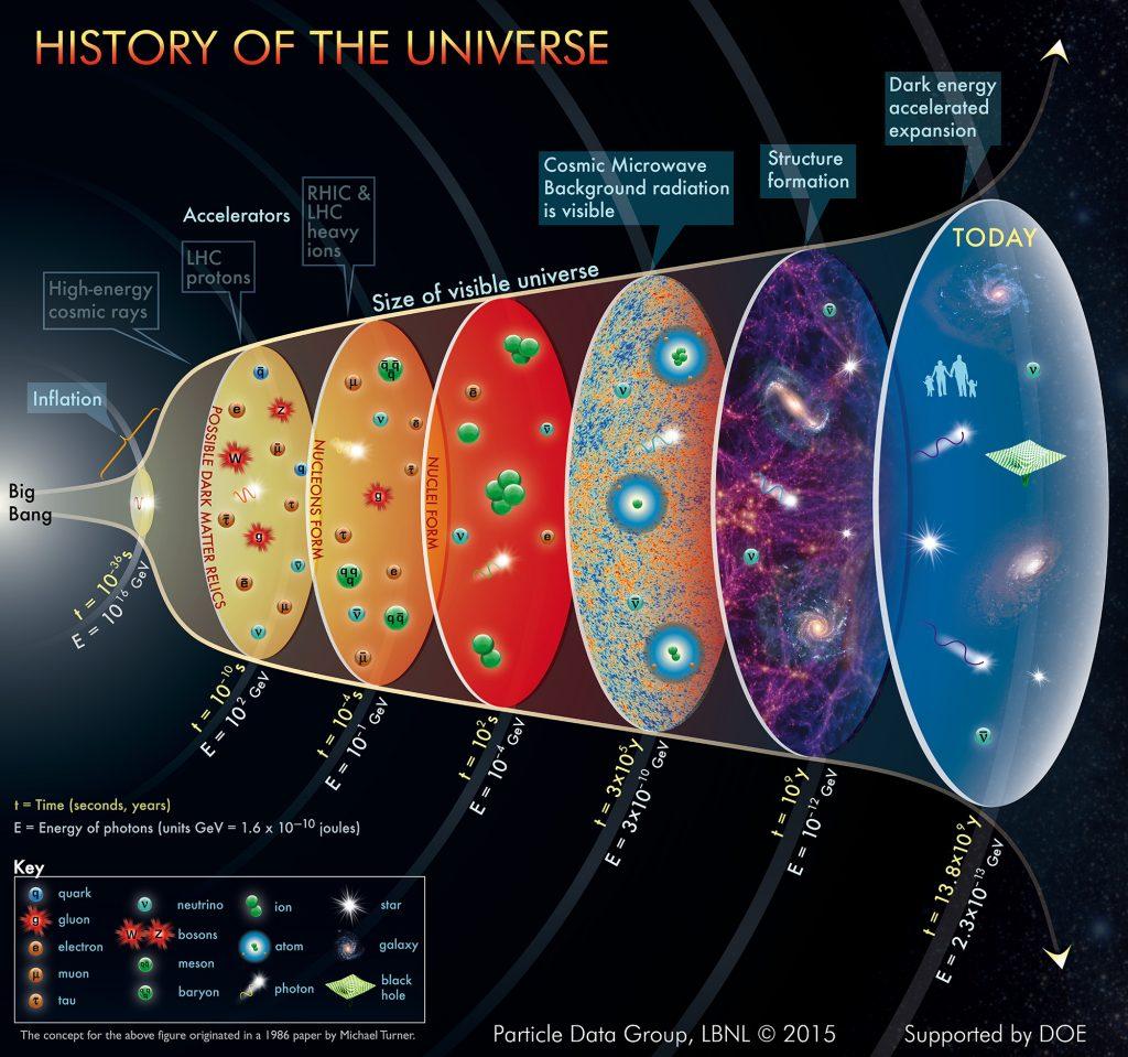 Resultado de imagen de Modelo de universo